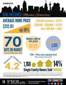 San-Antonio-mkt-stats-graphic-1213sm